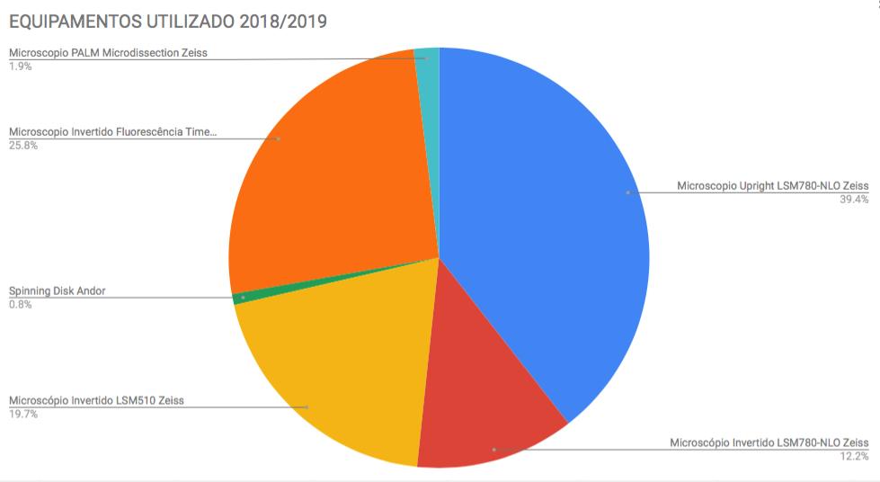 Equipamentos utilizados 2018-2019